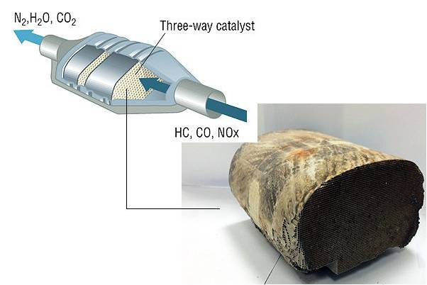 cell on catalyst components catalytic fuel platinum hispec carbon
